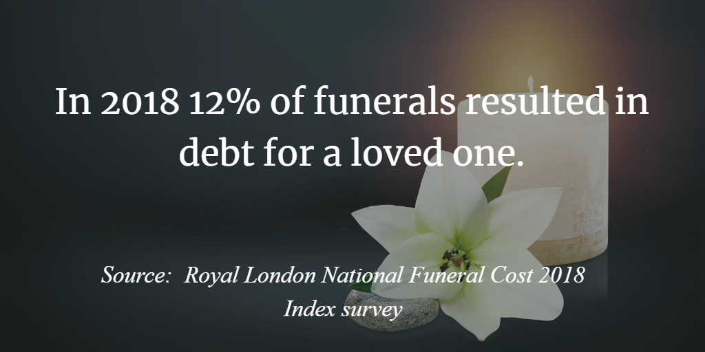 12% of Funerals Result in Debt