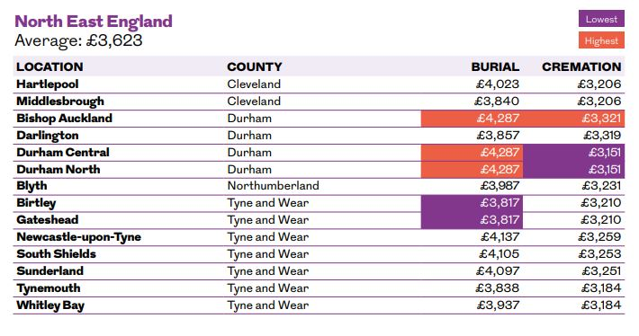 North East England Average Costs by Town